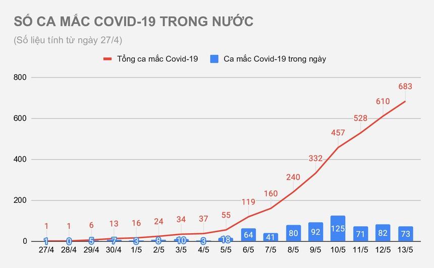 Thêm 19 bệnh nhân mắc Covid-19 trong nước-1