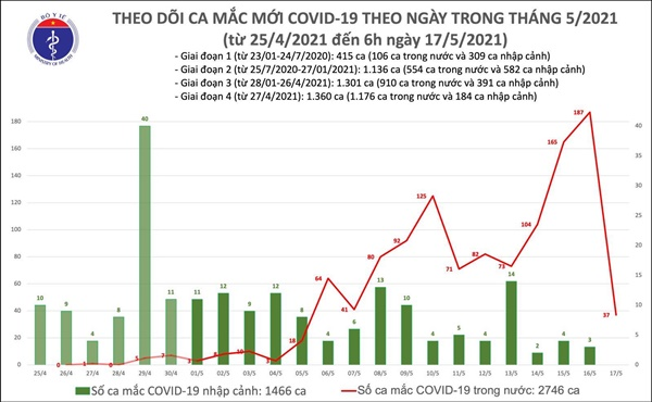 Sáng 17/5: Thêm 37 ca mắc COVID-19 ghi nhận trong nước, riêng Bắc Giang 22 ca-1