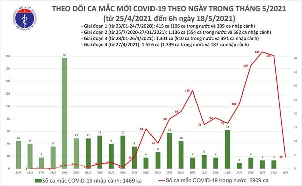 Sáng 18/5: Thêm 19 ca mắc COVID-19 trong nước, riêng tại Hà Nội 13 ca-1