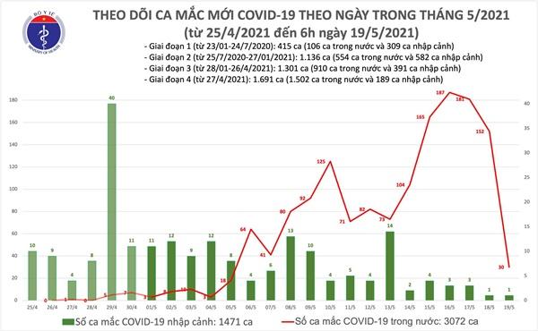 Sáng 19/5: Thêm 30 ca mắc COVID-19 trong nước, Bắc Ninh và Bắc Giang có 26 ca-1