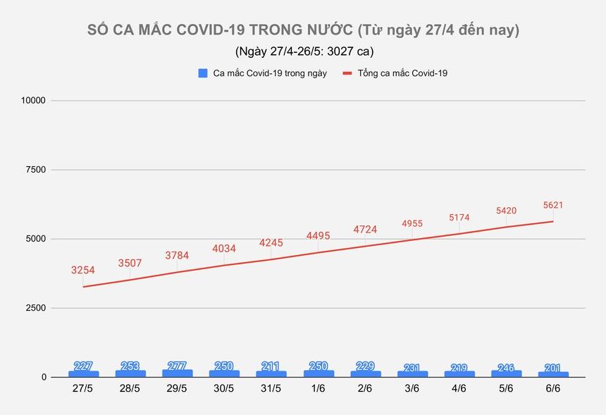 Ngày 6/6, thêm 201 ca mắc Covid-19, TP.HCM có 31 bệnh nhân-1