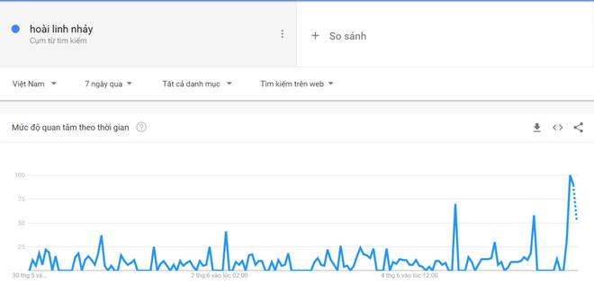 Từ khóa Hoài Linh nhảy vọt lên đỉnh tìm kiếm của Google, trả về 14 triệu kết quả trong 0,65s-1