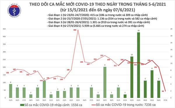 Sáng 7/6: Thêm 44 ca mắc COVID-19 trong nước, có 12 ca liên quan đến nhóm truyền giáo Phục Hưng-1