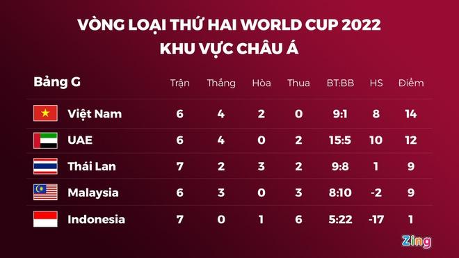 Tuyển Việt Nam có thể bị loại dù bất bại ở vòng loại World Cup-2