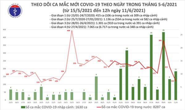 Trưa 11/6: Thêm 82 ca mắc COVID-19, số bệnh nhân tại Việt Nam đã vượt 9.900-1