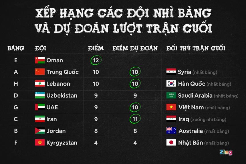 Tuyển Việt Nam có đi tiếp nếu đứng thứ hai bảng G?-1