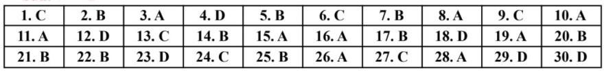 Đáp án đề thi vào lớp 10 môn tiếng Anh-4