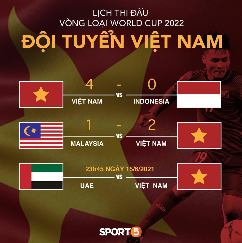 Tất tần tật về vòng loại thứ 3 World Cup 2022 - ngưỡng cửa lịch sử tuyển Việt Nam sắp chạm tới-7
