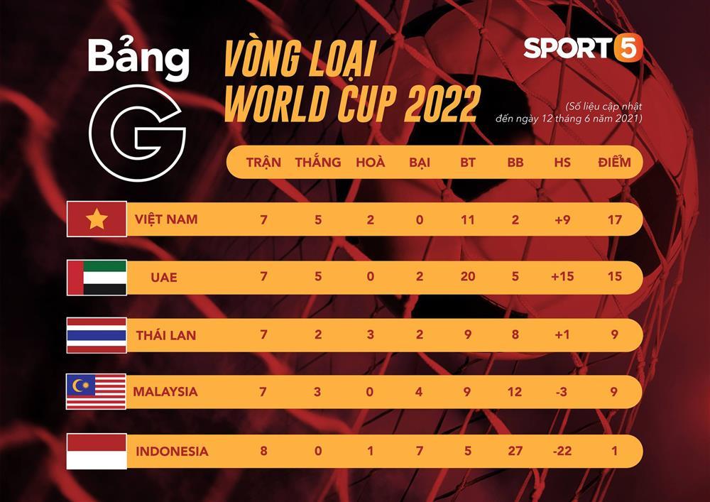 Tất tần tật về vòng loại thứ 3 World Cup 2022 - ngưỡng cửa lịch sử tuyển Việt Nam sắp chạm tới-8