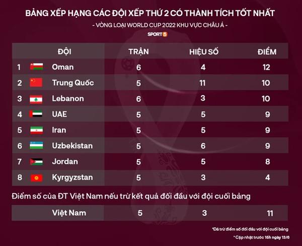 Nóng: Siêu sao Son Heung-min ghi bàn, Hàn Quốc giúp Việt Nam rộng cửa đi tiếp ở vòng loại World Cup 2022-2