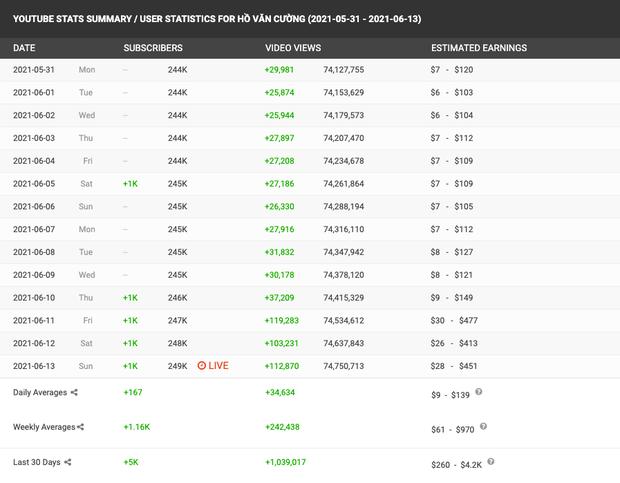 Phi Nhung nói cát-xê Hồ Văn Cường chỉ hơn 1 tỷ đồng, netizen làm toán chất vấn: Doanh thu khủng từ YouTube thì sao?-3