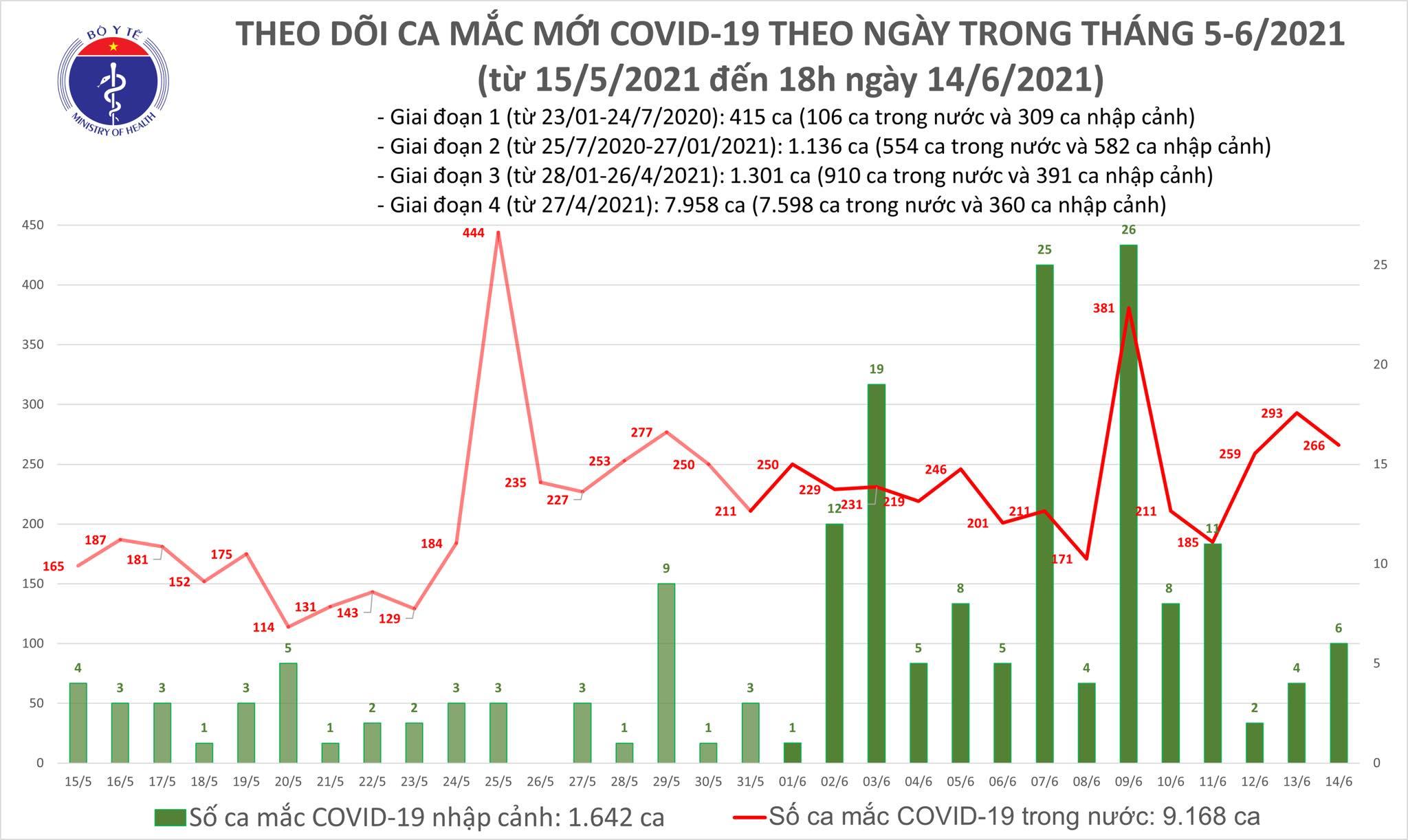 Tối 14/6: Có 80 ca mắc COVID-19, kỷ lục 238 trường hợp khỏi bệnh-1