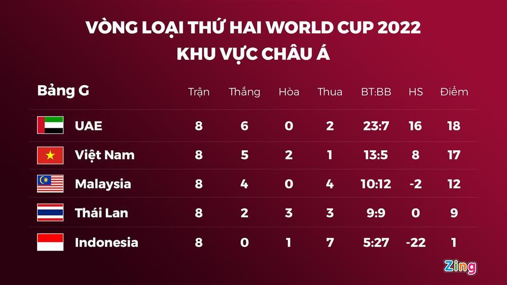 Lý giải thất bại của tuyển Việt Nam trước UAE-4