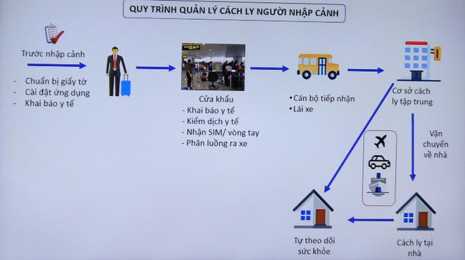 Vì sao đội tuyển bóng đá Việt Nam chỉ phải cách ly 7 ngày để phòng Covid-19?-3
