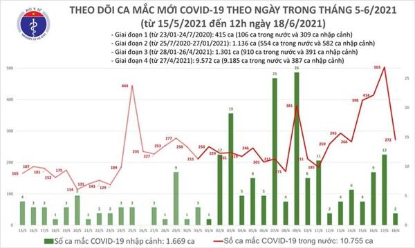 Trưa 18/6: Thêm 121 ca mắc COVID-19, TPHCM vẫn nhiều nhất với 59 trường hợp-1