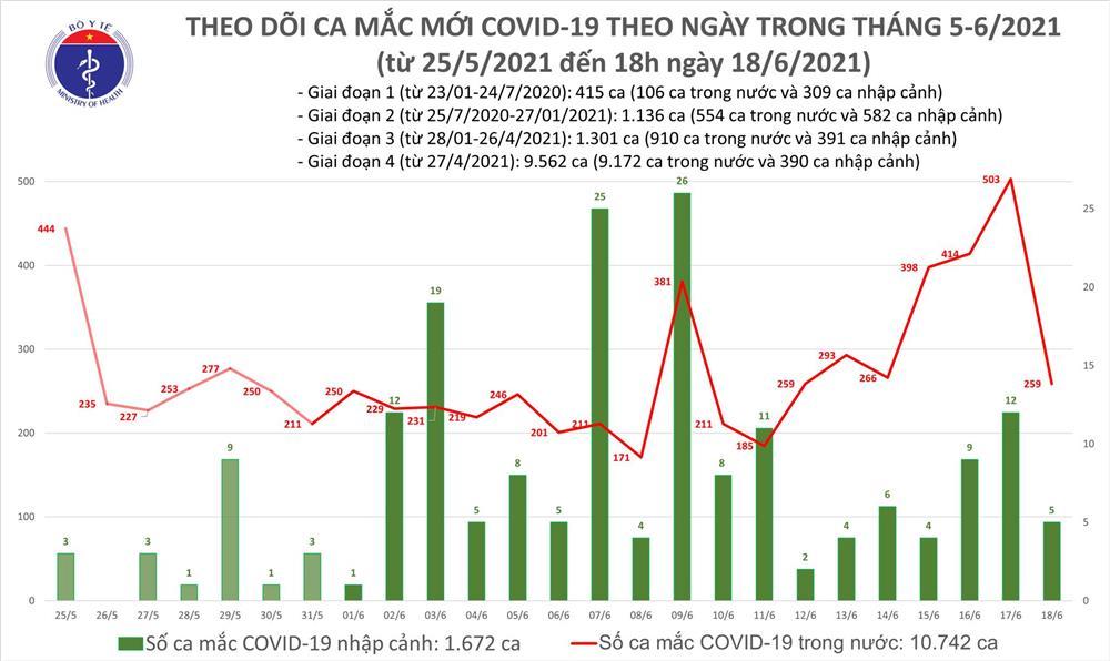 Tối 18/6: Thêm 62 ca mắc COVID-19, tổng trong ngày Việt Nam ghi nhận 264 ca-1