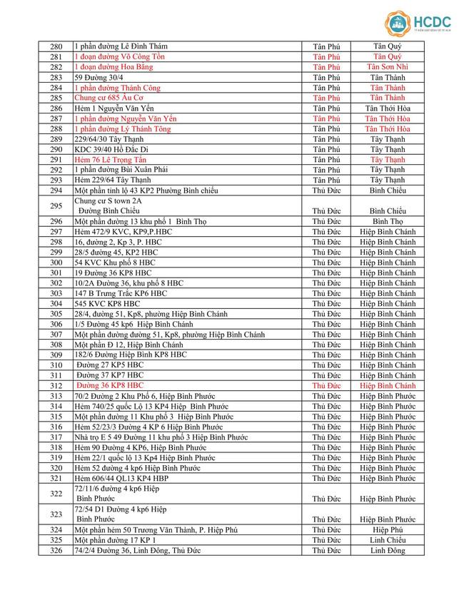 TP.HCM đã có đến 414 địa điểm bị phong tỏa vì COVID-19, hàng loạt khu vực mới cập nhật trong ngày 18/6-8