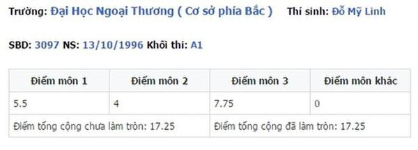 Điểm thi đại học của dàn sao Việt: Sơn Tùng M-TP thủ khoa, Tóc Tiên thủ khoa, riêng 1 Hoa hậu trung bình môn dưới 5 điểm-9