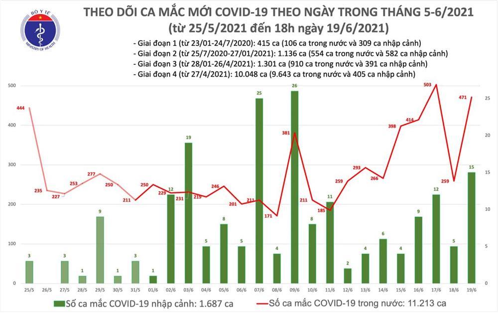 Ngày 19/6: Việt Nam ghi nhận 308 bệnh nhân COVID-19, có 321 ca khỏi-1