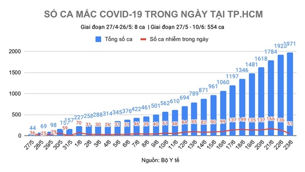 TP.HCM phát hiện thêm 10 bệnh nhân Covid-19 chưa rõ nguồn lây-1