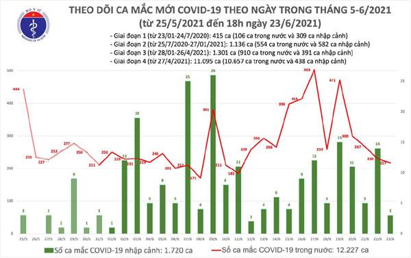 Tối 23/6: Thêm 85 ca mắc COVID-19, TPHCM có đến 61 ca-1