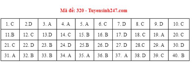 Đáp án đề thi môn Lịch sử tốt nghiệp THPT 2021 tất cả các mã đề-5