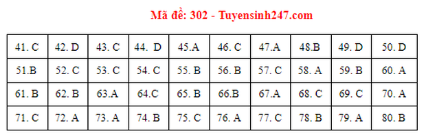 Đáp án đề thi môn Địa lý tốt nghiệp THPT 2021 tất cả các mã đề-1