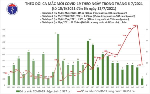 Sáng 12/7: Thêm 662 ca COVID-19, tổng số mắc đến nay ở nước ta vượt 30.000 ca-1