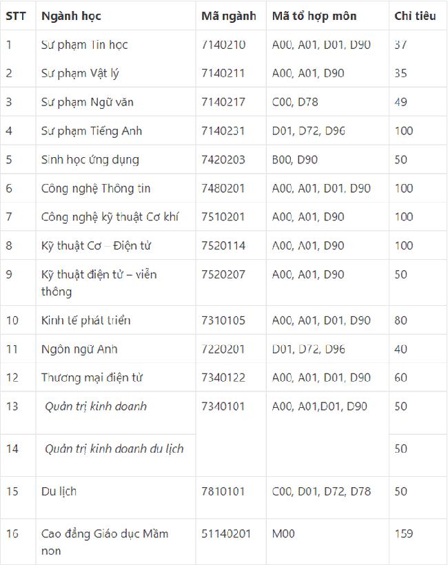 ĐIỂM CHUẨN xét tuyển đại học năm 2021 mới nhất: 49 trường công bố-22