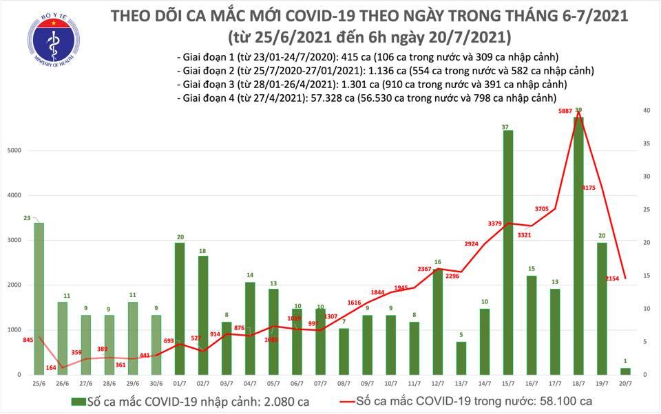 Sáng 20/7: Có 2.155 ca mắc COVID-19, nâng tổng số mắc tại Việt Nam đến nay lên hơn 60.000 ca-1