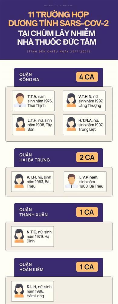 Chùm lây nhiễm phức tạp tại nhà thuốc Đức Tâm - Hà Nội: 11 ca dương tính SARS-CoV-2 ở những quận, huyện nào?-1