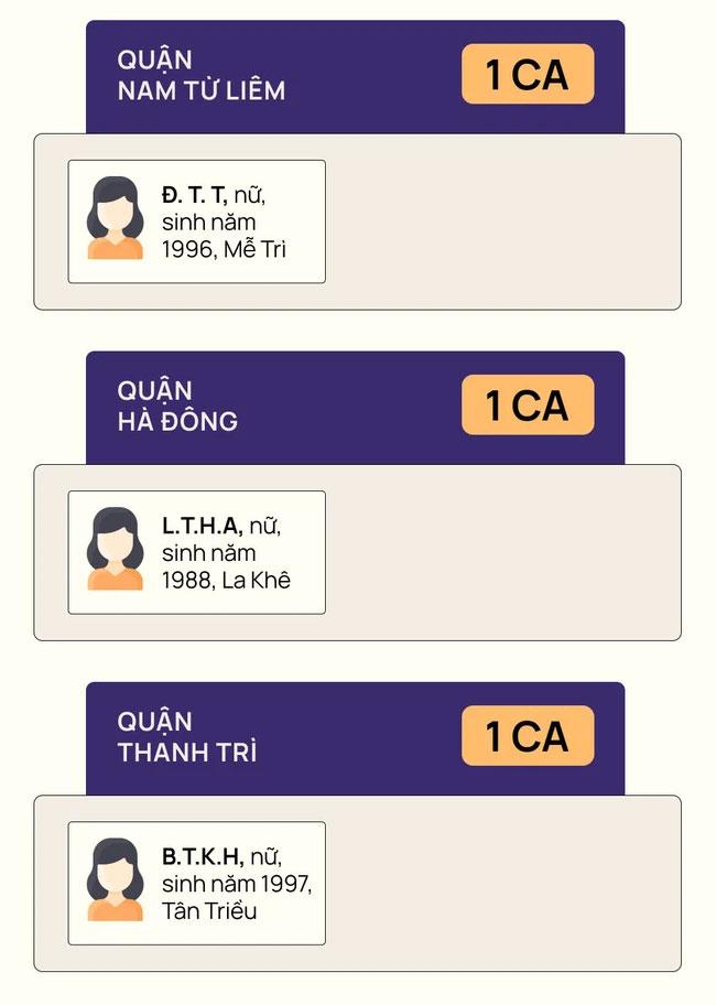 Chùm lây nhiễm phức tạp tại nhà thuốc Đức Tâm - Hà Nội: 11 ca dương tính SARS-CoV-2 ở những quận, huyện nào?-2