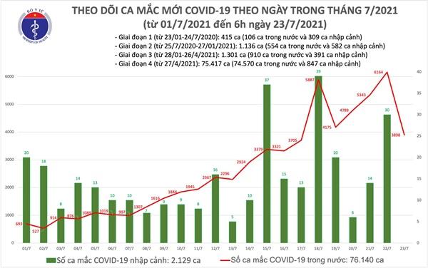 Sáng 23/7: Thêm 3.898 ca mắc COVID-19, riêng TP Hồ Chí Minh đã có đến 3.302 ca-1