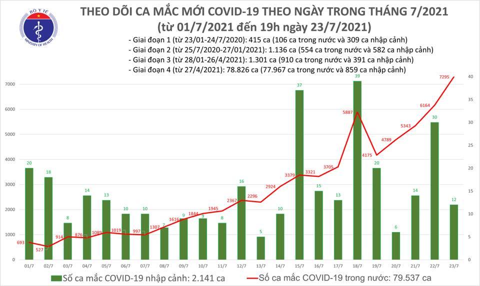 Tối 23/7: Thêm 3.409 ca mắc COVID-19, nâng tổng số mắc trong ngày lên 7.307 ca-1