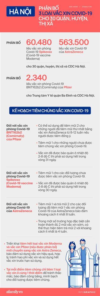 Chi tiết Hà Nội phân bổ 3 loại vắc xin COVID-19 cho 30 quận, huyện, thị xã như thế nào?-2