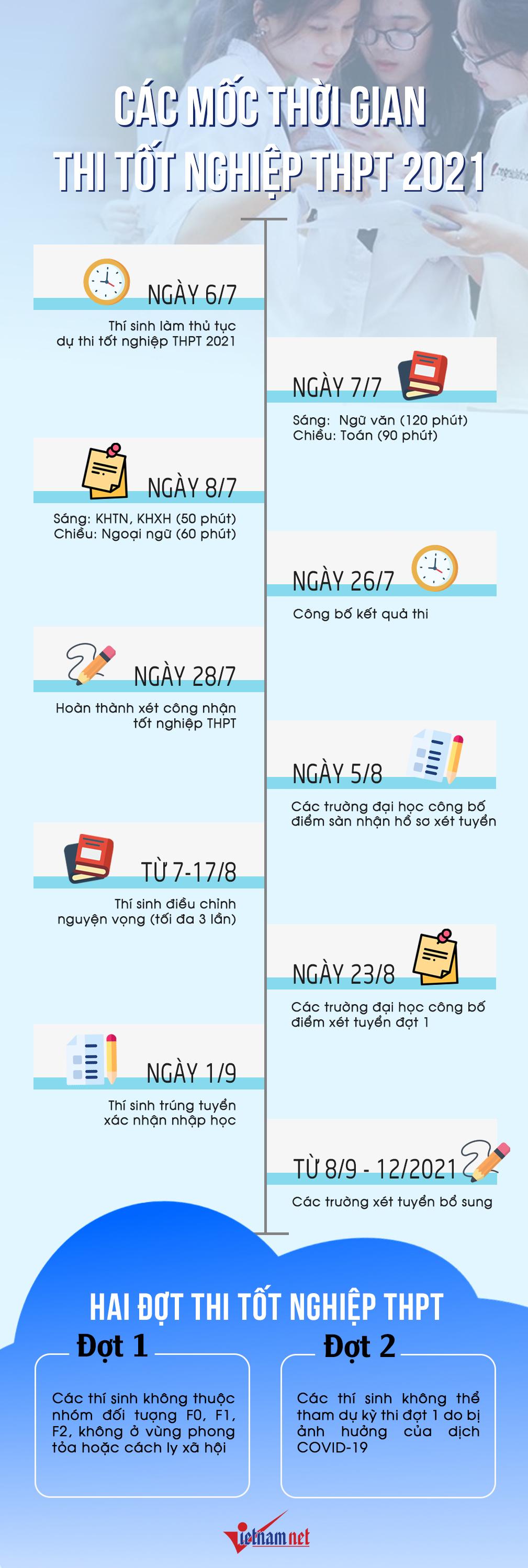 Tra cứu điểm thi tốt nghiệp THPT năm 2021 trên VietNamNet-3