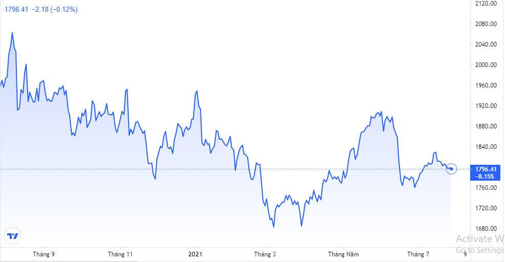 Giá vàng hôm nay 29/7: Chờ hành động của Fed, vàng biến động mạnh-2
