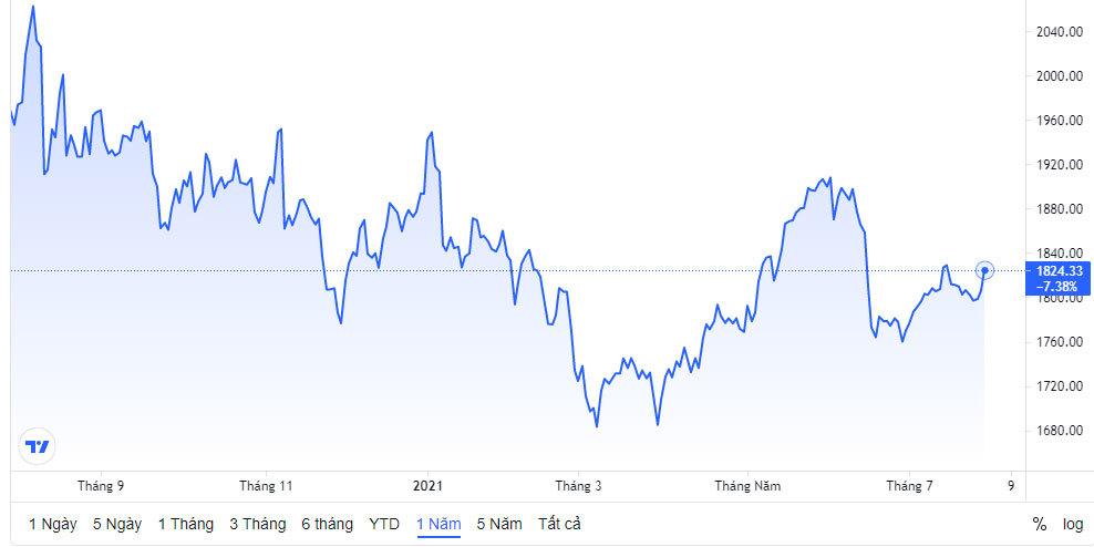Giá vàng hôm nay 30/7: Lãi suất thấp, vàng tăng vọt-2