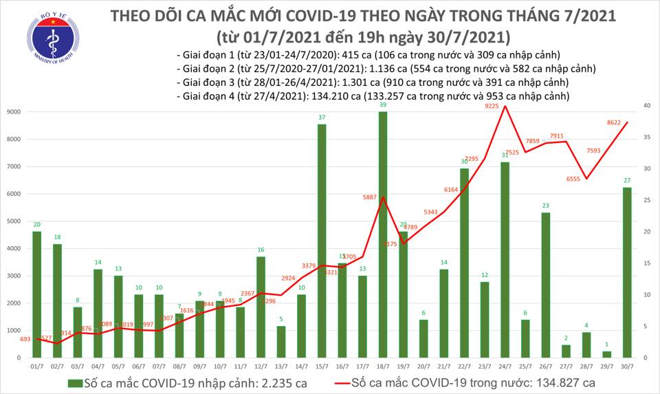 Tối 30/7: Thêm 3.657 ca mắc COVID-19, có 3.704 bệnh nhân khỏi-1