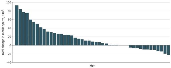 Vaccine Pfizer và Moderna có ảnh hưởng tới khả năng sản xuất tinh trùng không?-3