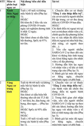 Nóng: Bộ Y tế đưa ra 4 tiêu chí phân loại nguy cơ người nhiễm SARS-CoV-2-1
