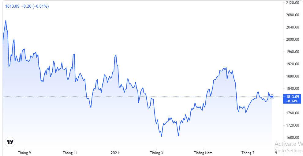 Giá vàng hôm nay 4/8: Vàng mất động lực, giá chùng xuống-2