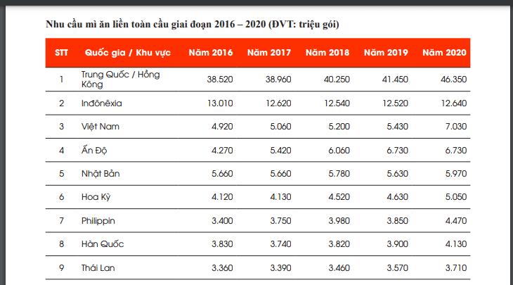 Việt Nam ăn mì tôm nhiều thứ 3 thế giới, sau Trung Quốc, vượt Ấn Độ-1