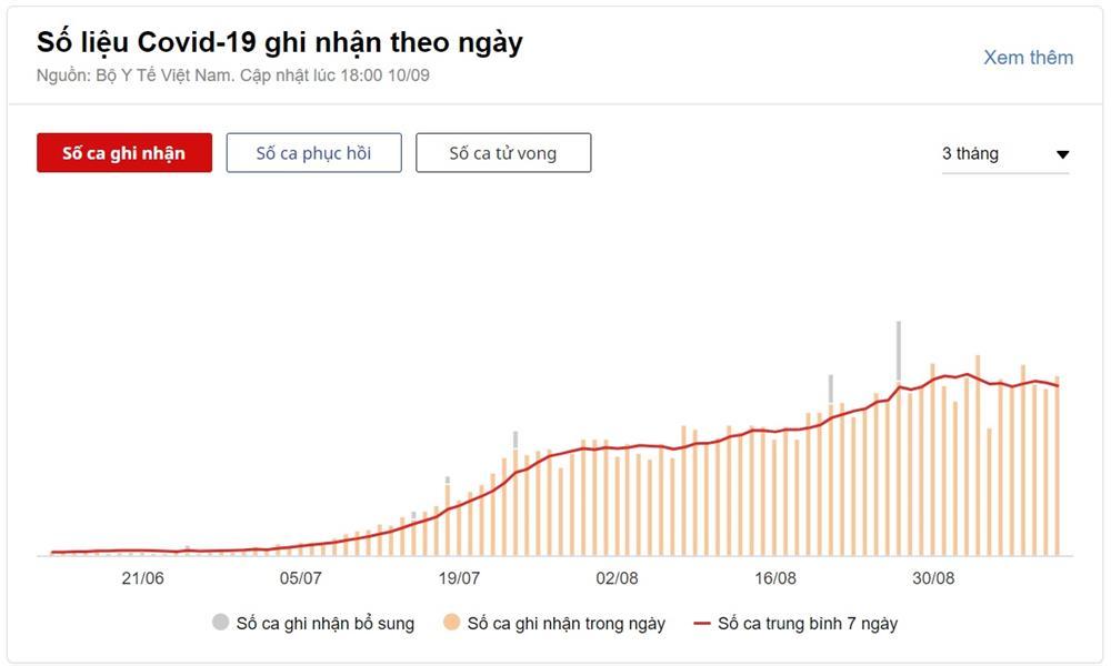 13.306 người mắc Covid-19 trong ngày 10/9, TP.HCM có 7.539 ca-1