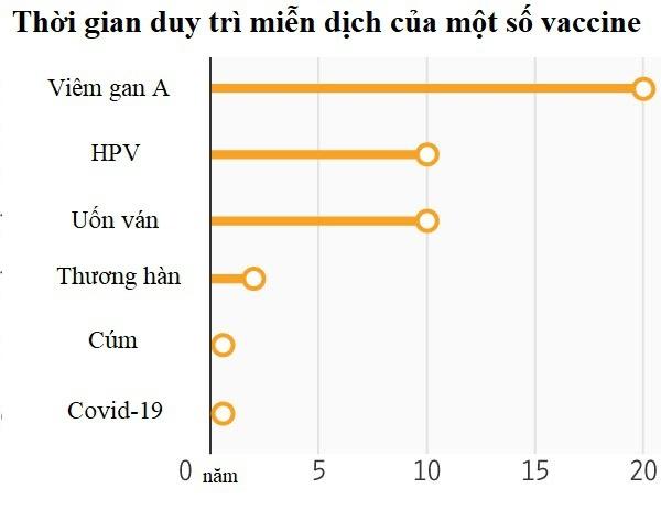 Vì sao vaccine Covid-19 không có hiệu quả trọn đời?-1