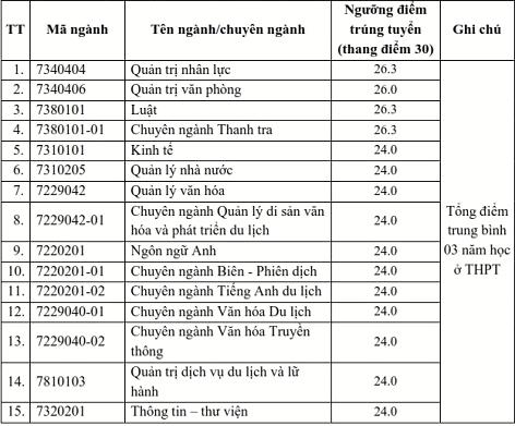 Điểm chuẩn xét tuyển đại học 2021: 71 trường công bố danh sách TRÚNG TUYỂN-17
