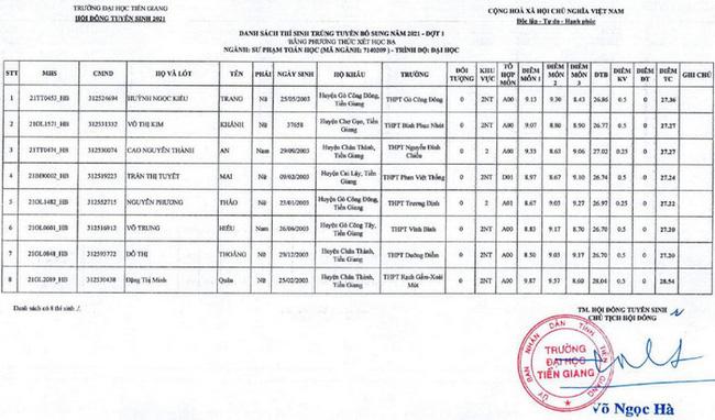 Điểm chuẩn xét tuyển đại học 2021: 71 trường công bố danh sách TRÚNG TUYỂN-7