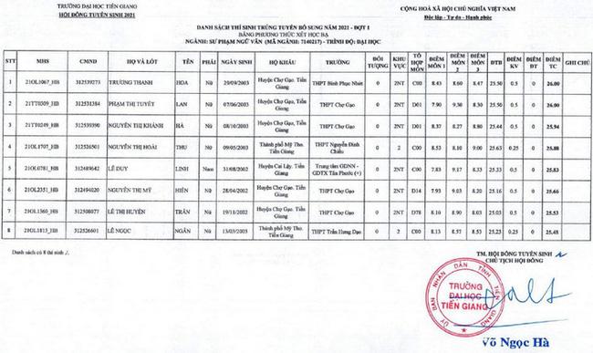 Điểm chuẩn xét tuyển đại học 2021: 71 trường công bố danh sách TRÚNG TUYỂN-8
