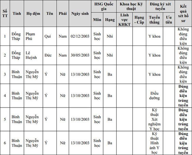 Điểm chuẩn xét tuyển đại học 2021: 71 trường công bố danh sách TRÚNG TUYỂN-13