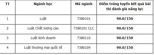 Điểm chuẩn xét tuyển đại học 2021: 71 trường công bố danh sách TRÚNG TUYỂN-15
